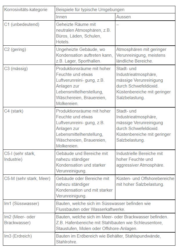 Korrosionskategorien
